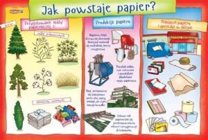 jak powstaje papier
